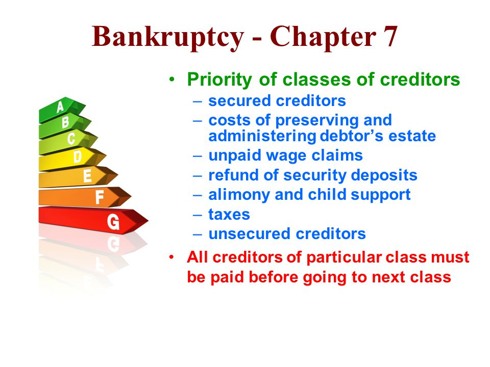 Bankruptcy - Chapter 7 Priority of classes of creditors