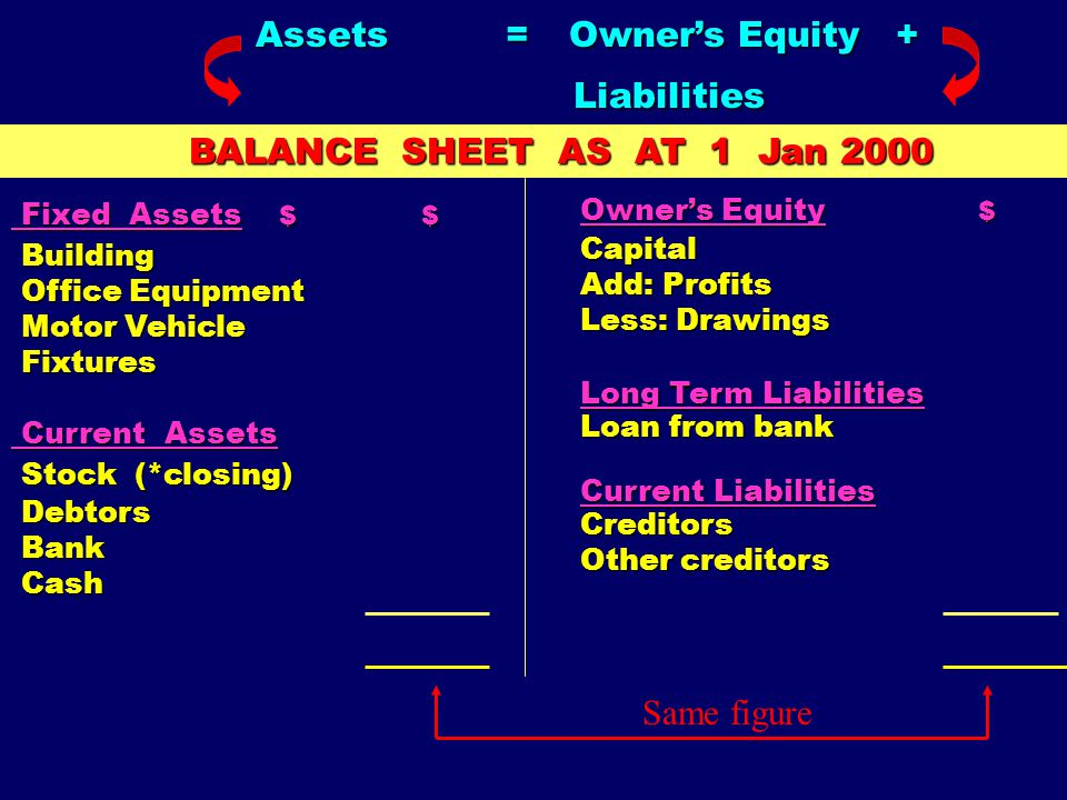 Assets = Owner's Equity +