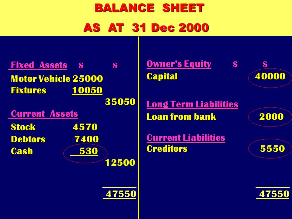 BALANCE SHEET AS AT 31 Dec 2000 Owner's Equity $ $ Capital 40000