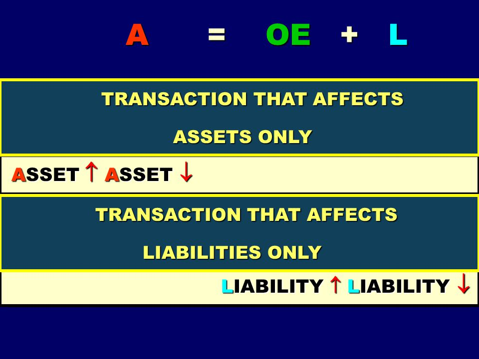 TRANSACTION THAT AFFECTS LIABILITY  LIABILITY 
