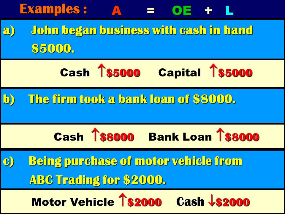 Examples : A = OE + L a) John began business with cash in hand $5000.