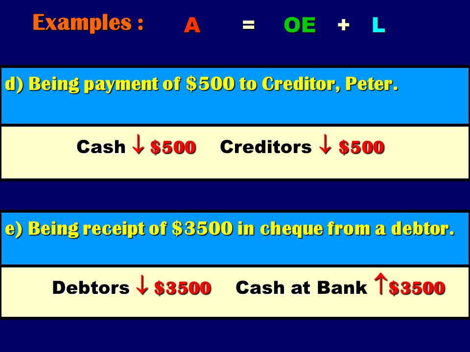 Examples : A = OE + L d) Being payment of $500 to Creditor, Peter.