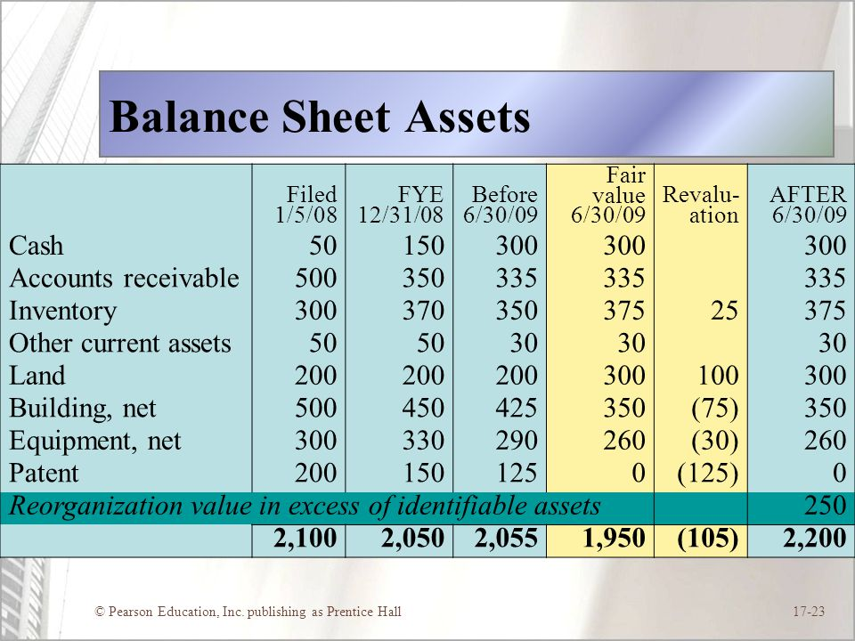 Balance Sheet Assets Cash 50 150 300 Accounts receivable 500 350 335