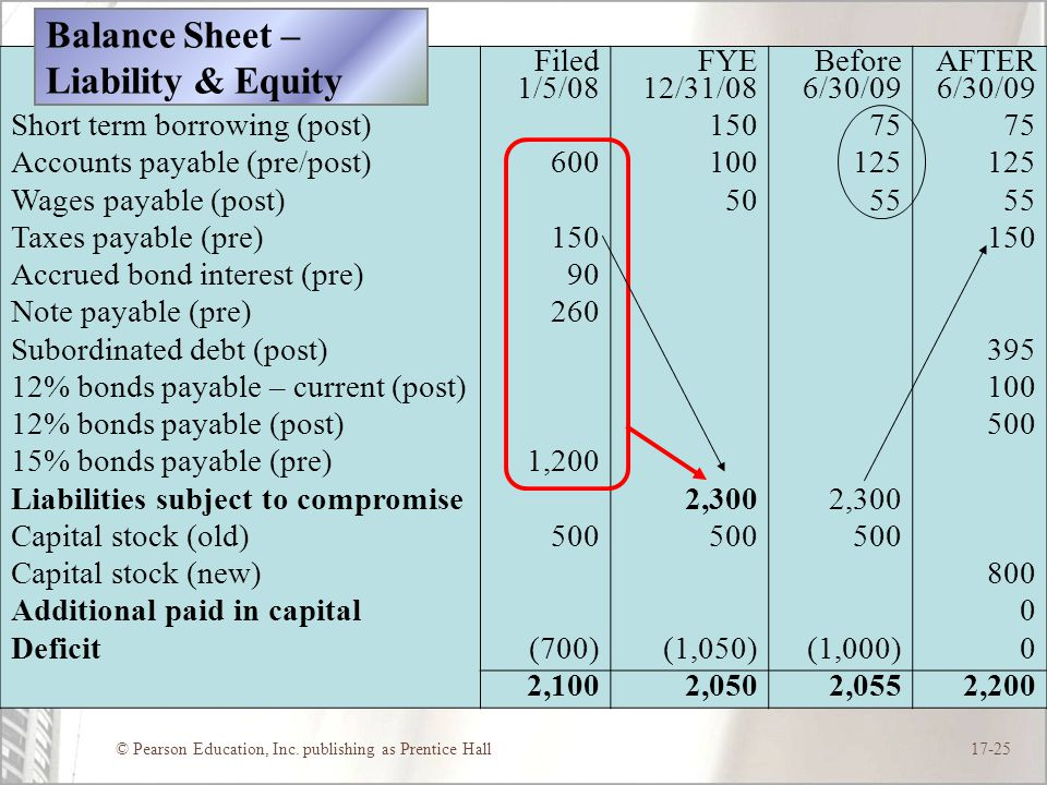 Balance Sheet – Liability & Equity