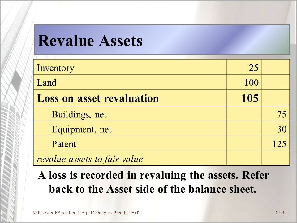 Revalue Assets Loss on asset revaluation 105