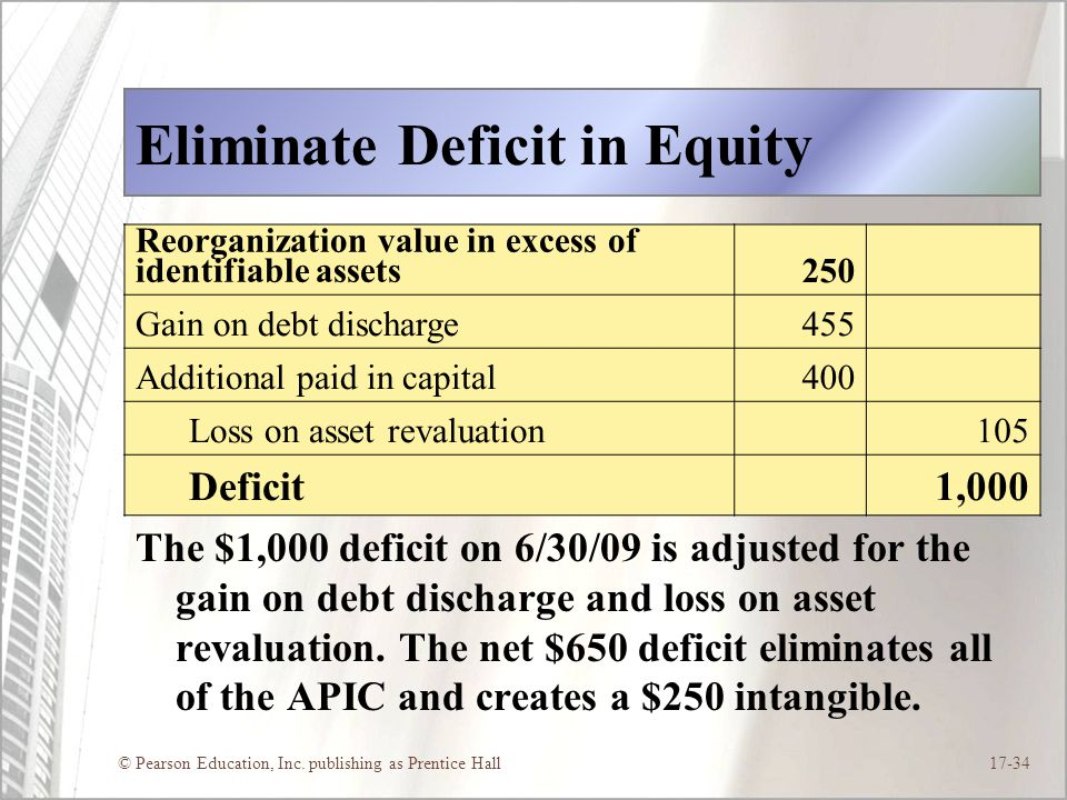 Eliminate Deficit in Equity