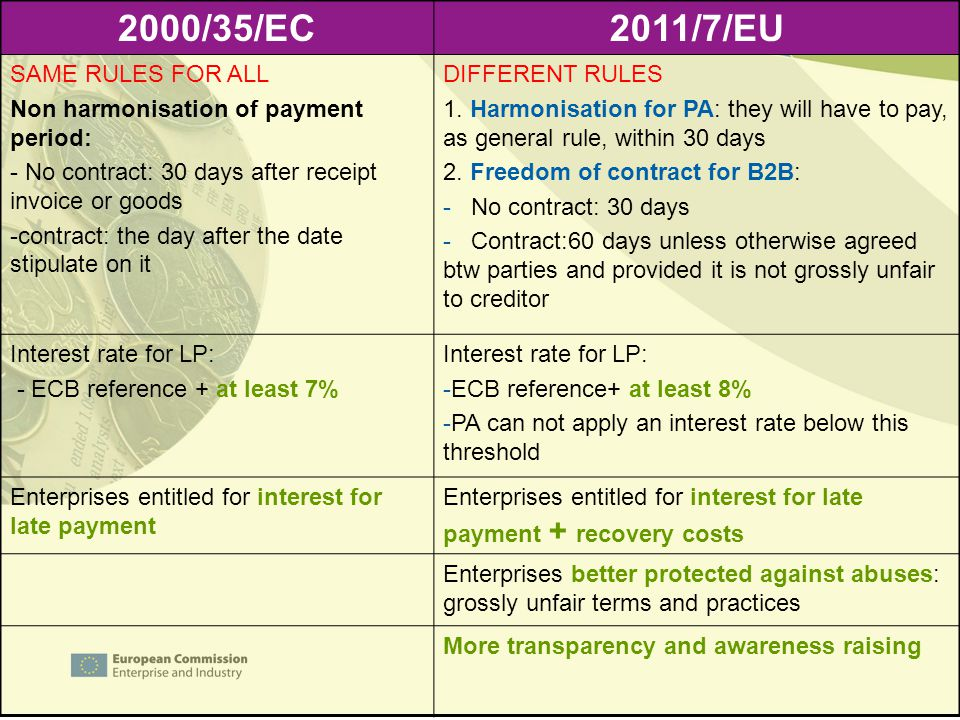 2000/35/EC 2011/7/EU SAME RULES FOR ALL