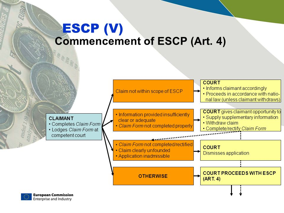 Commencement of ESCP (Art. 4)