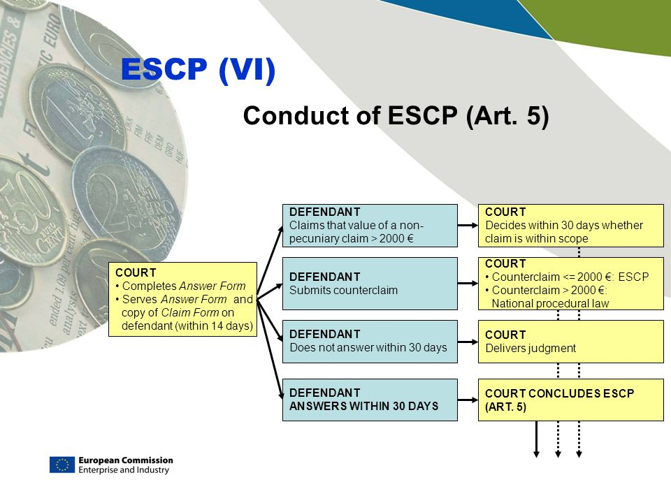 ESCP (VI) Conduct of ESCP (Art. 5) DEFENDANT