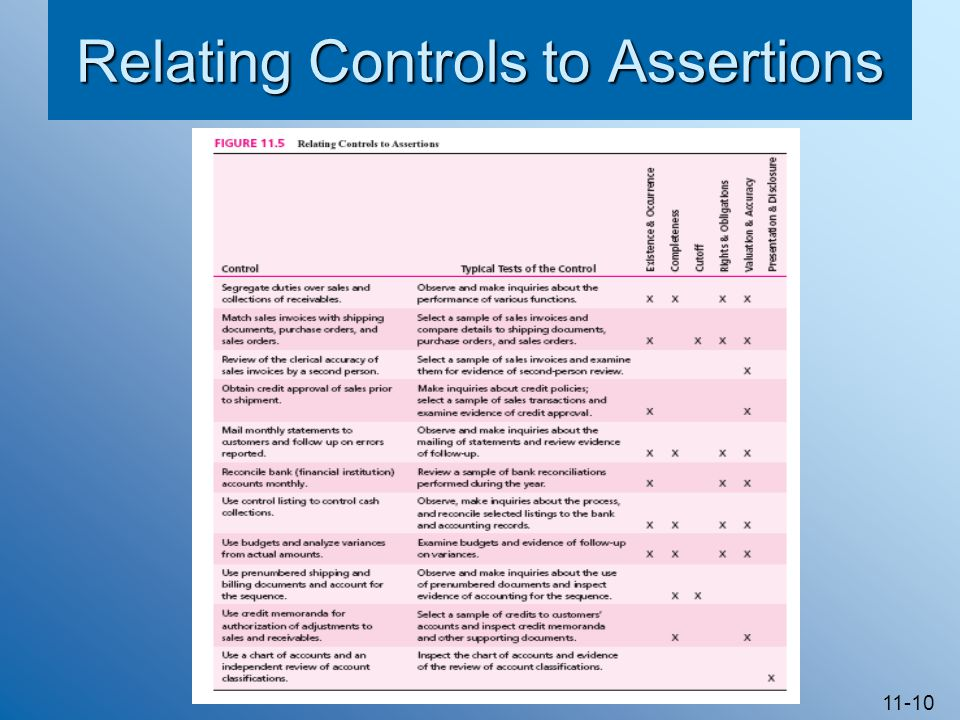 Relating Controls to Assertions