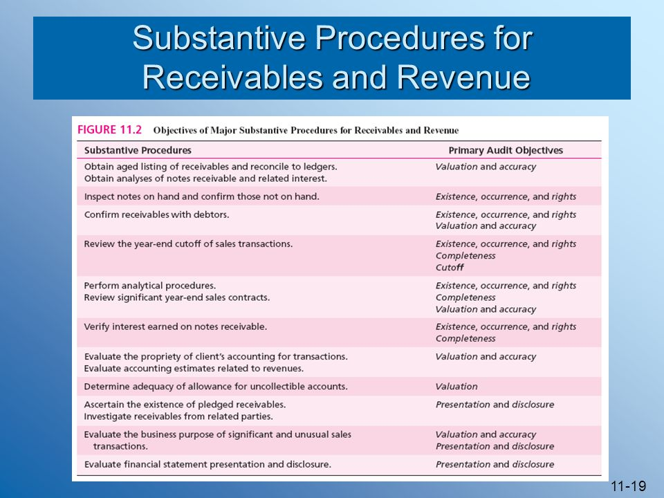 Substantive Procedures for Receivables and Revenue