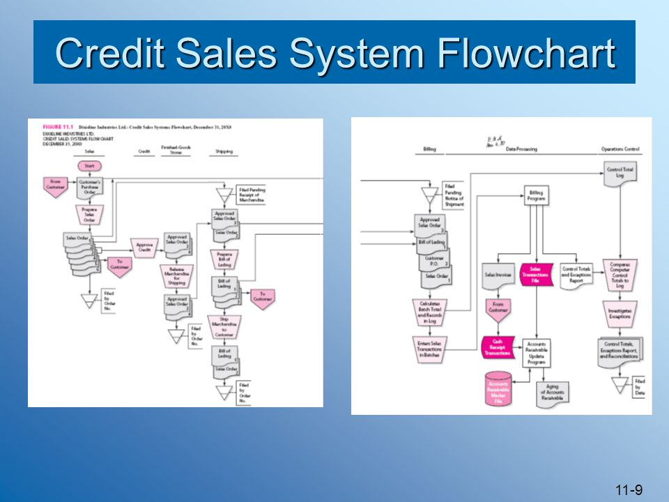 Credit Sales System Flowchart