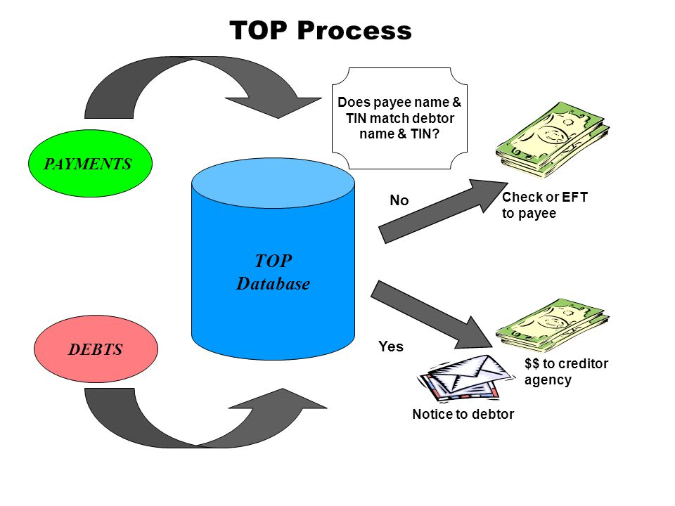 TOP Process TOP Database PAYMENTS DEBTS No Yes Does payee name &