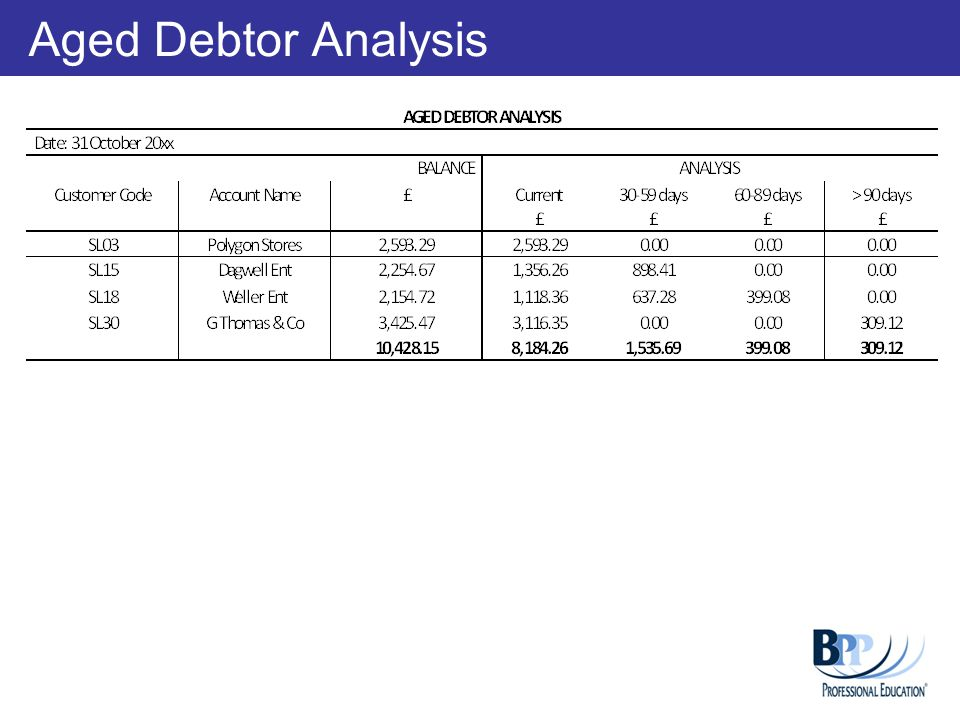 Aged Debtor Analysis