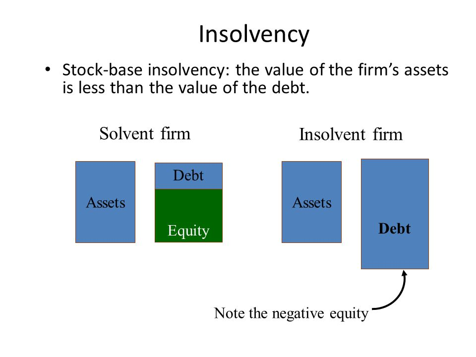 Insolvency Stock-base insolvency: the value of the firm's assets is less than the value of the debt.