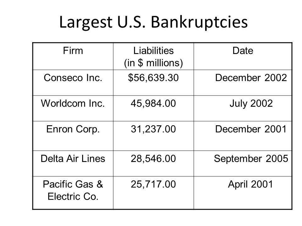 Largest U.S. Bankruptcies