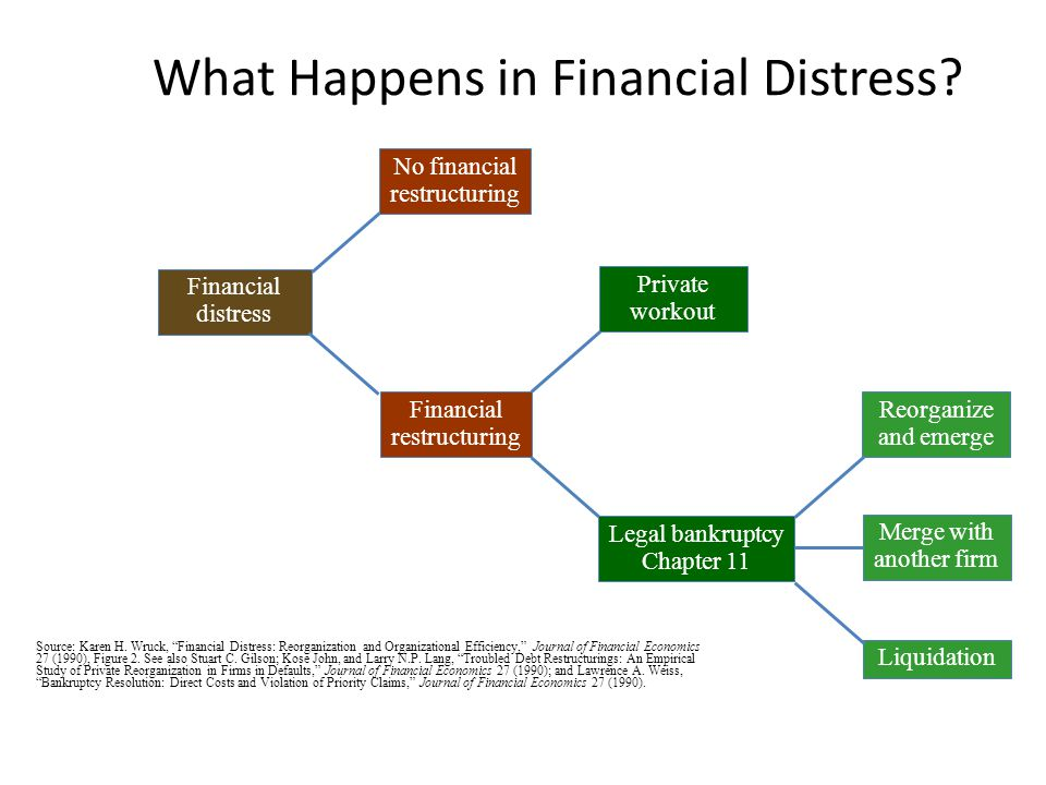 Distressed restructuring