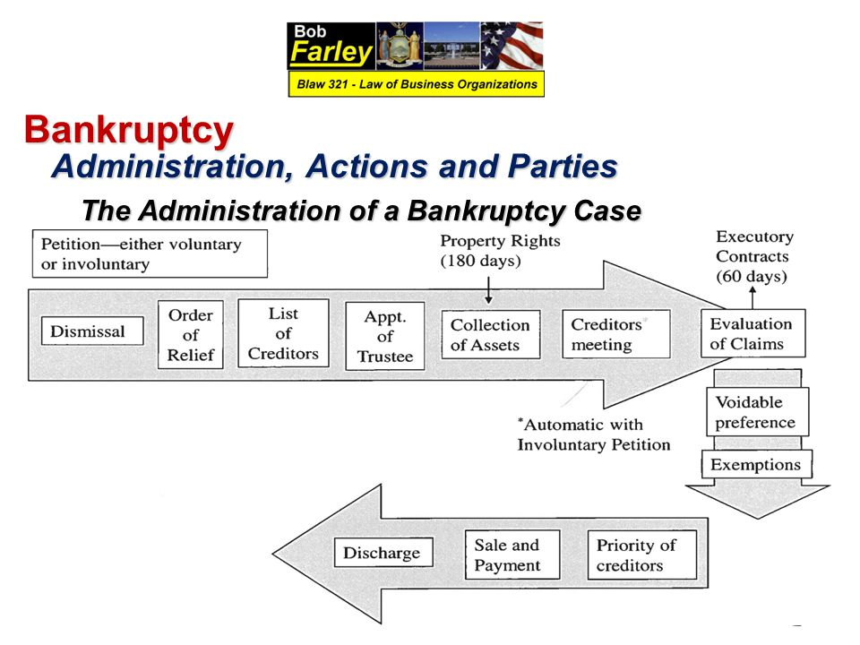 Bankruptcy Administration, Actions and Parties