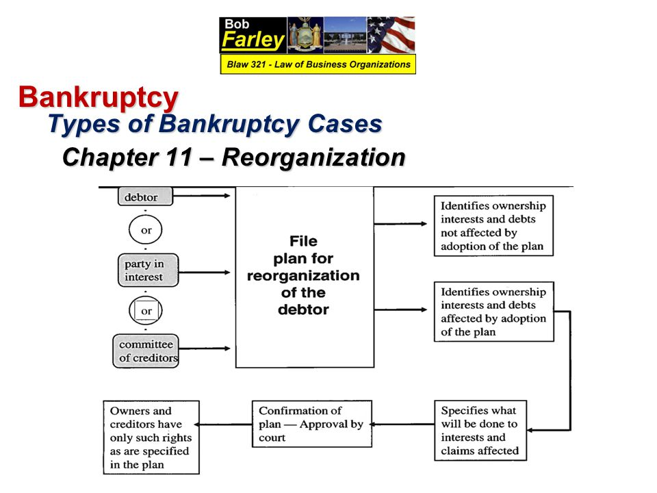 Bankruptcy Types of Bankruptcy Cases Chapter 11 – Reorganization