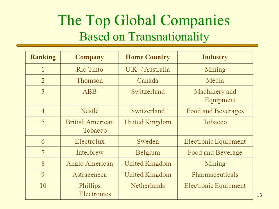 The Top Global Companies Based on Transnationality