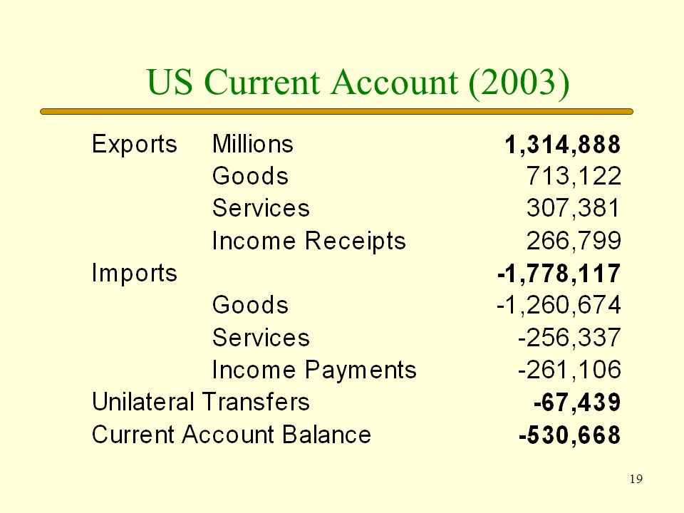 US Current Account (2003)