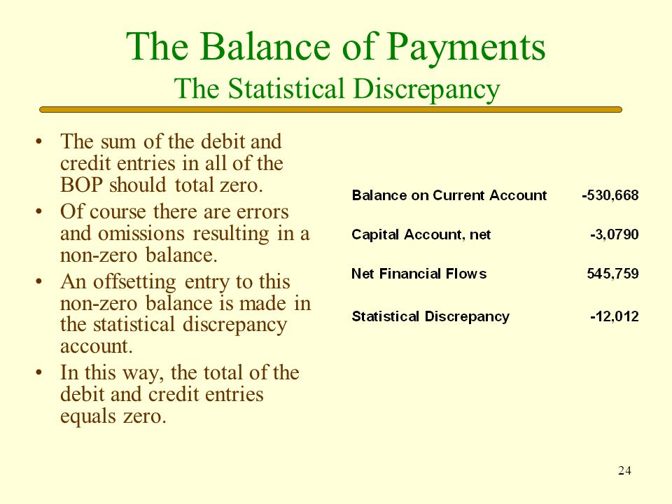 The Balance of Payments The Statistical Discrepancy