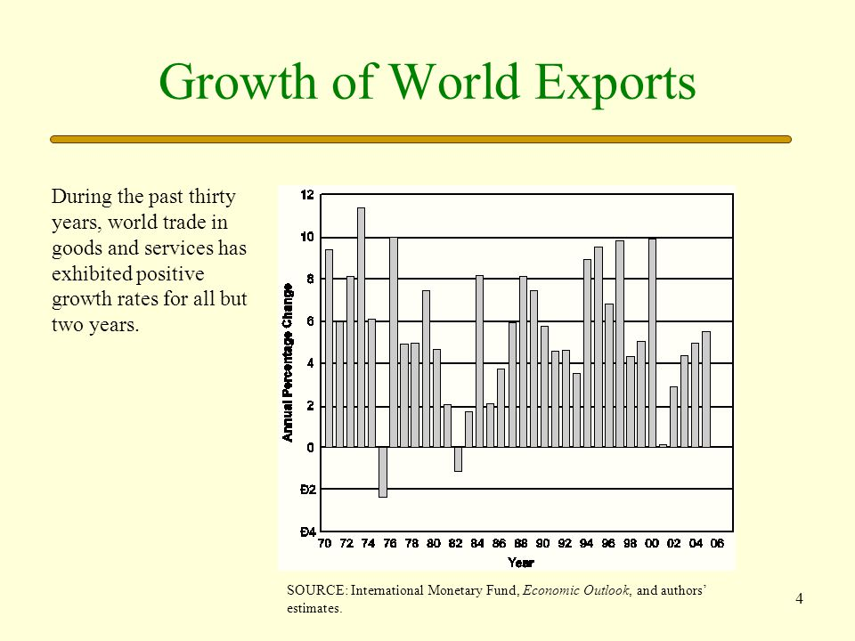 Growth of World Exports