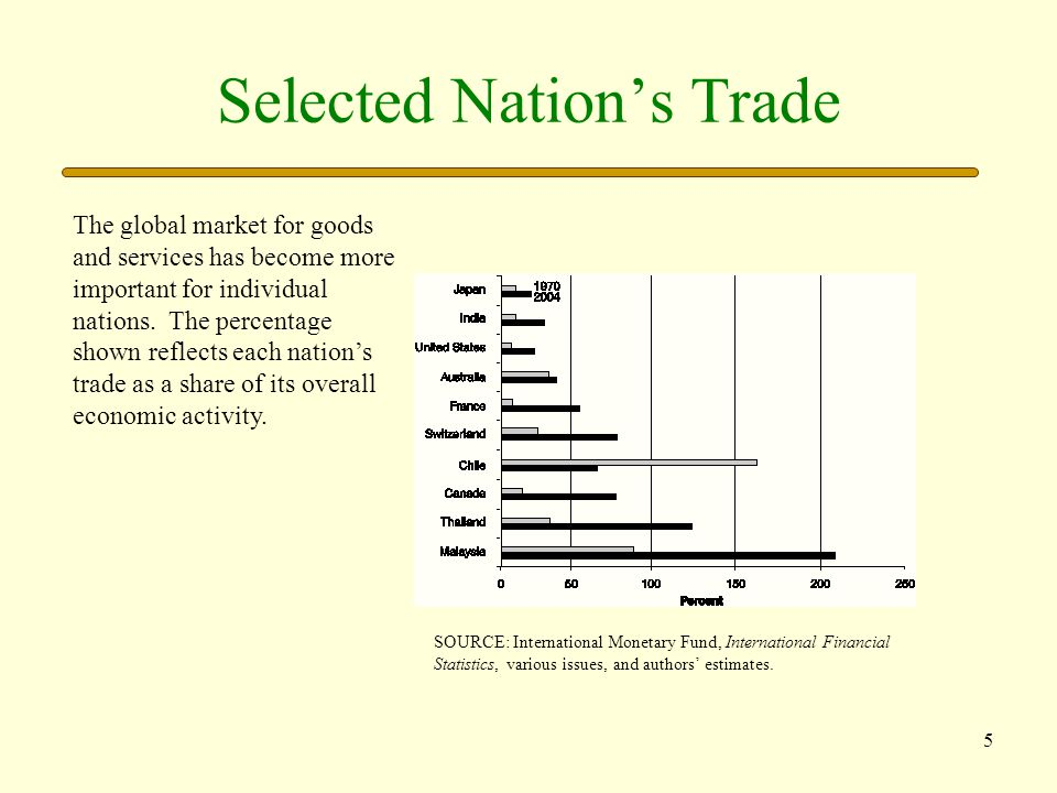 Selected Nation's Trade