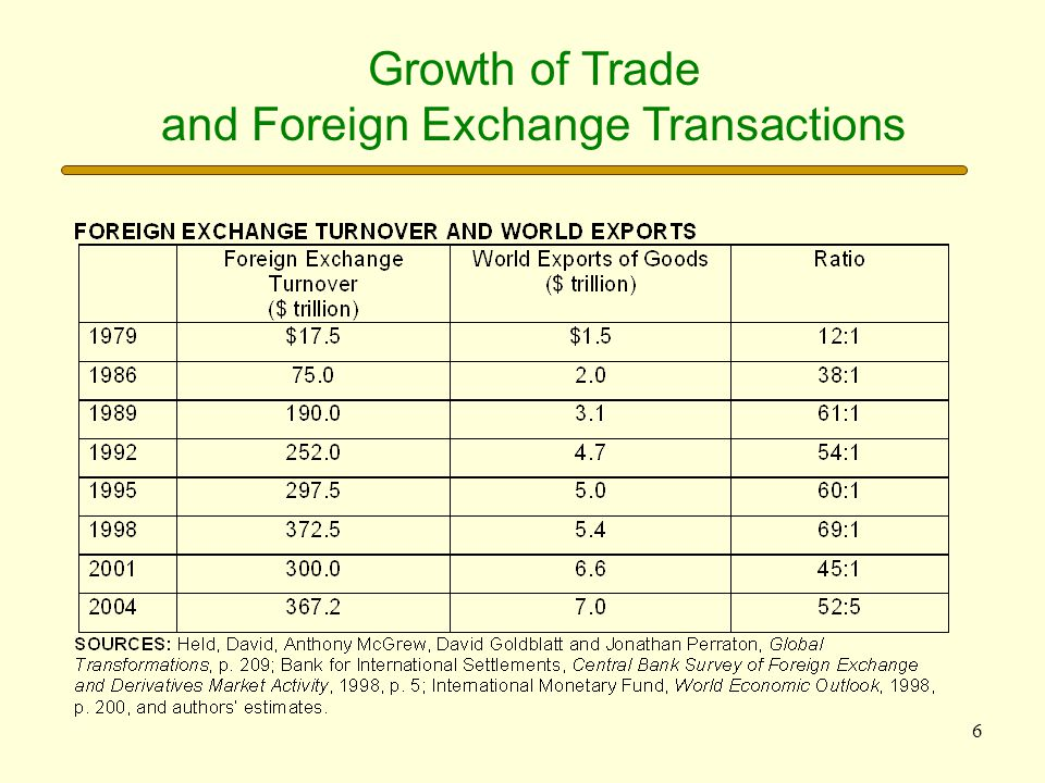 and Foreign Exchange Transactions