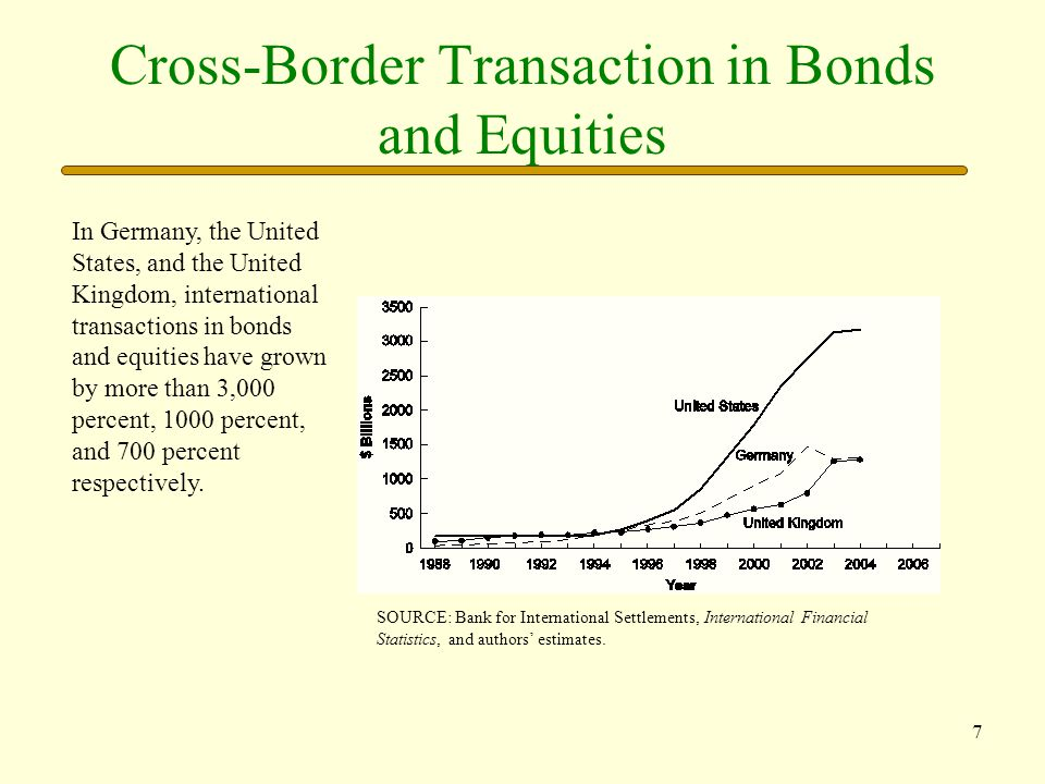 Cross-Border Transaction in Bonds and Equities