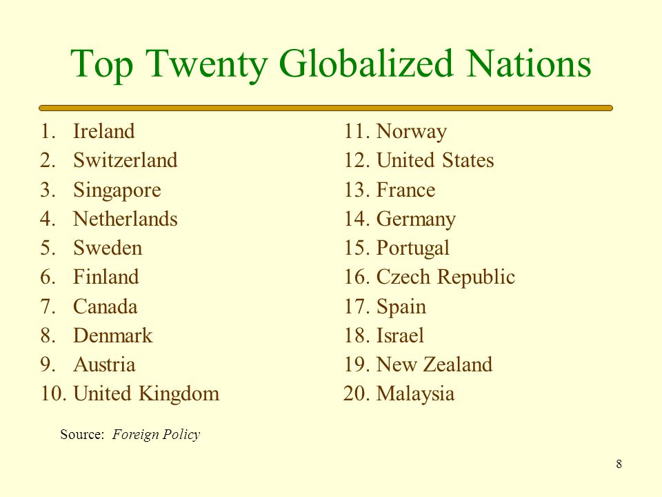 Top Twenty Globalized Nations