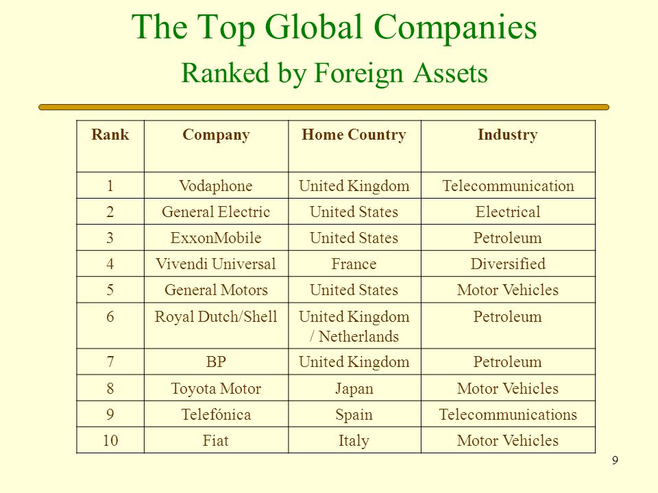The Top Global Companies Ranked by Foreign Assets