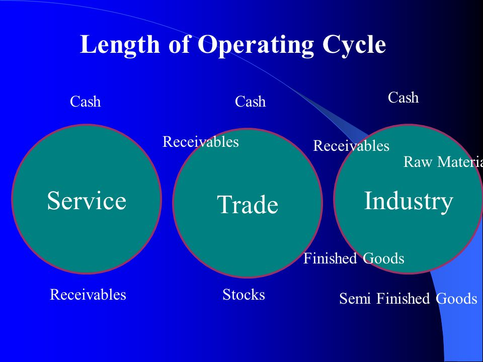 Length of Operating Cycle