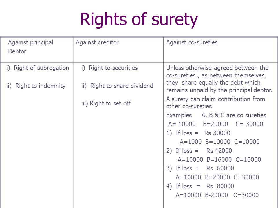 Rights of surety Against principal Debtor Against creditor