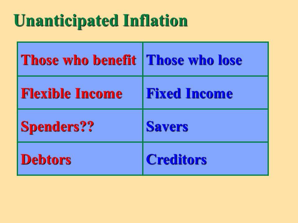 Unanticipated Inflation