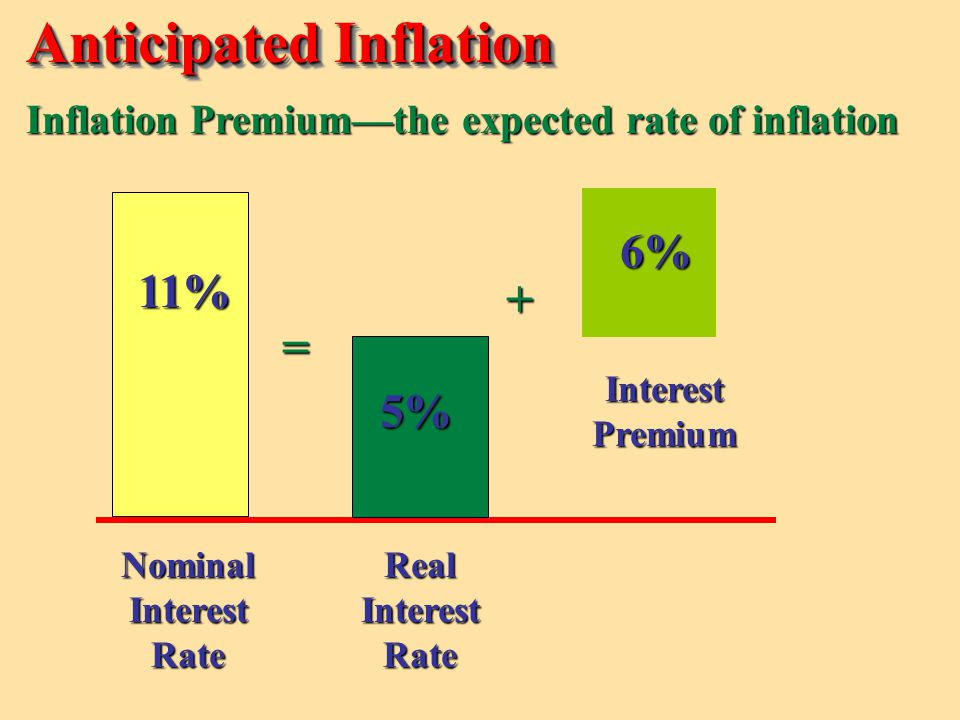 Anticipated Inflation
