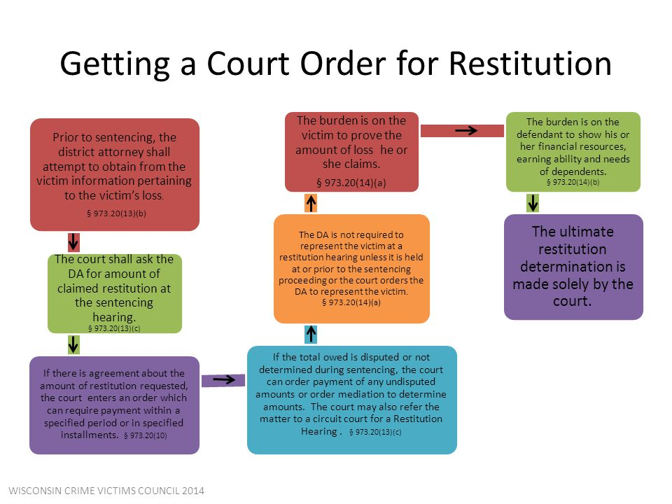 Getting a Court Order for Restitution