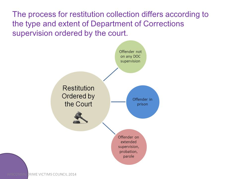 The process for restitution collection differs according to the type and extent of Department of Corrections supervision ordered by the court.