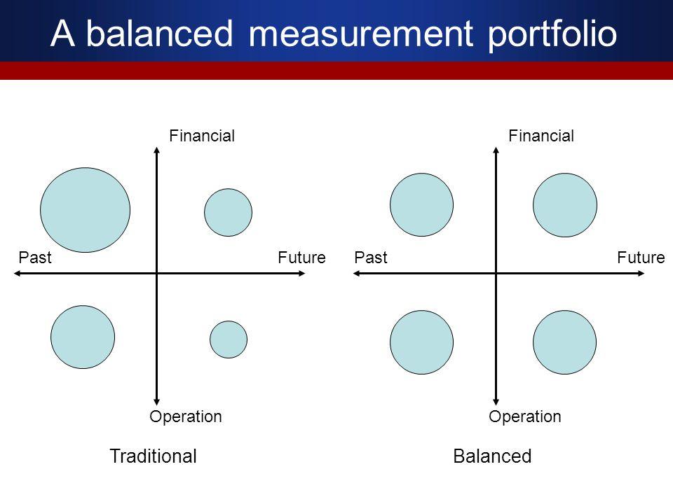 A balanced measurement portfolio
