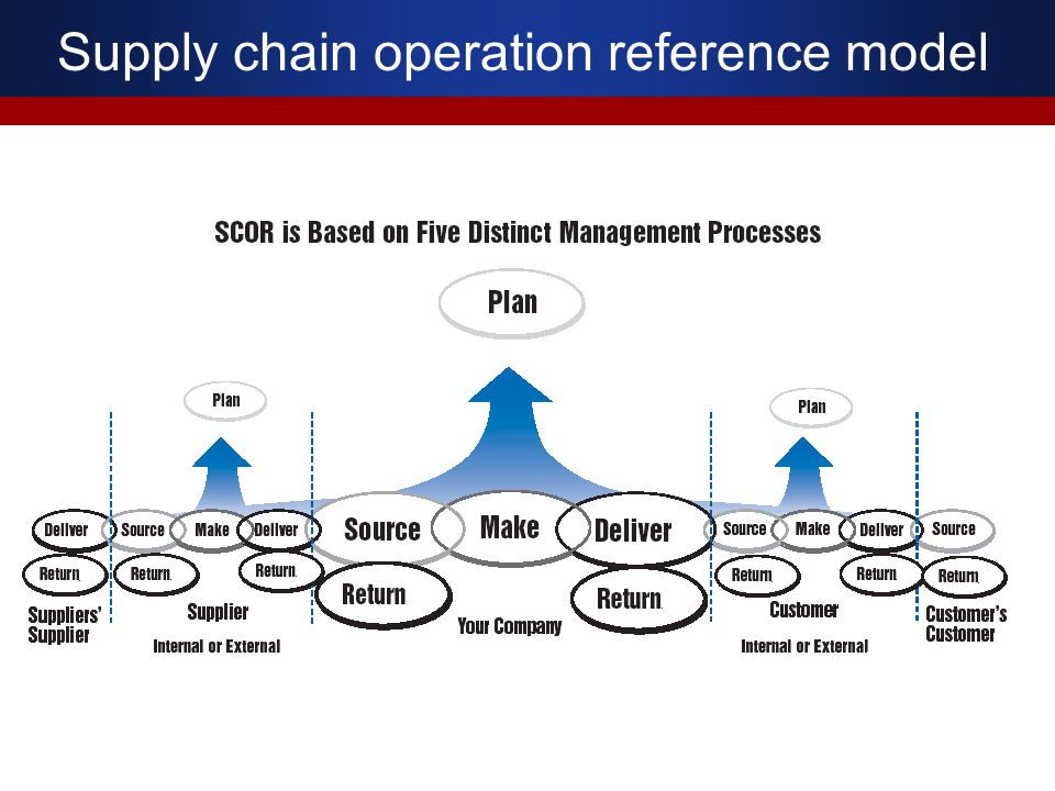 Supply chain operation reference model
