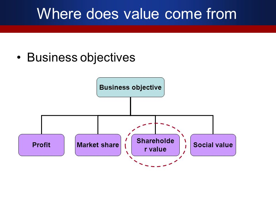 Where does value come from