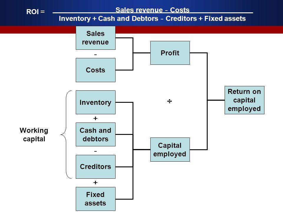 Inventory+Cash and Debtors-Creditors+Fixed assets