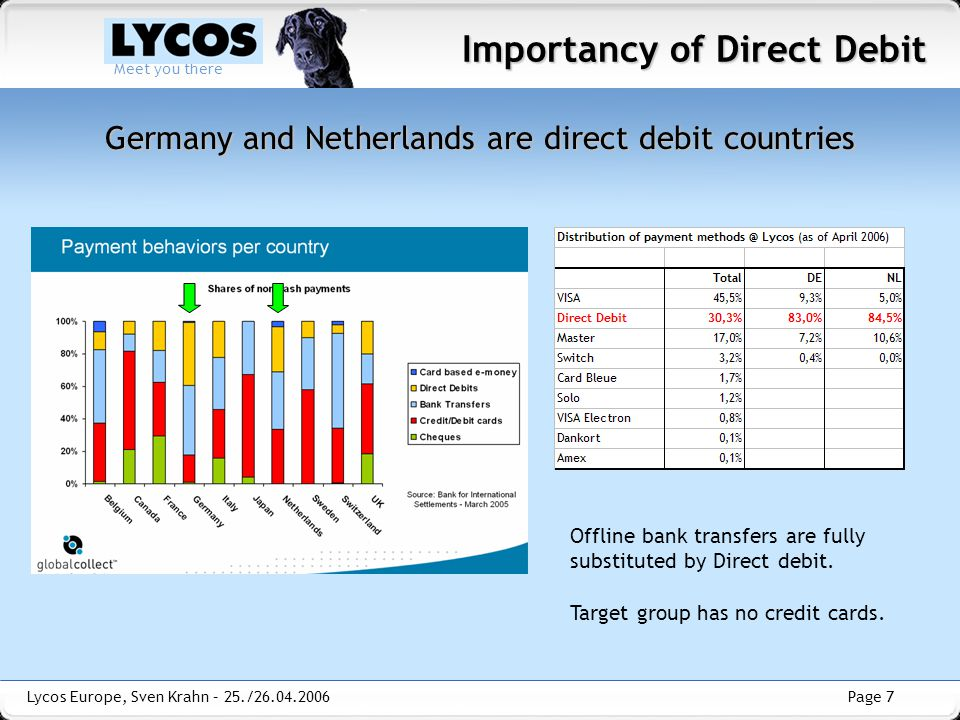 Germany and Netherlands are direct debit countries