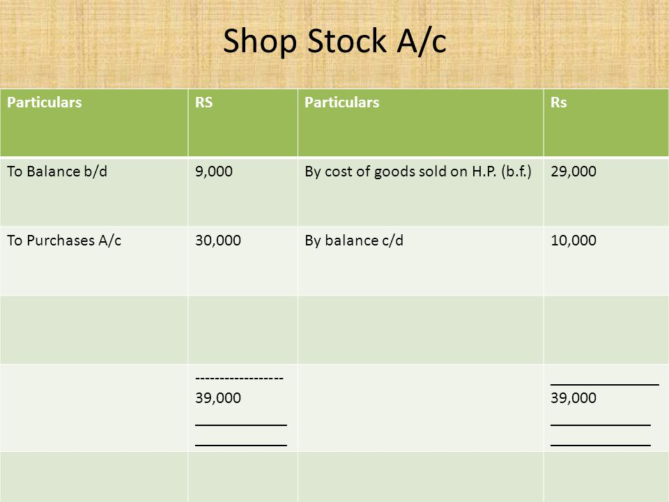 Shop Stock A/c Particulars RS Rs To Balance b/d 9,000