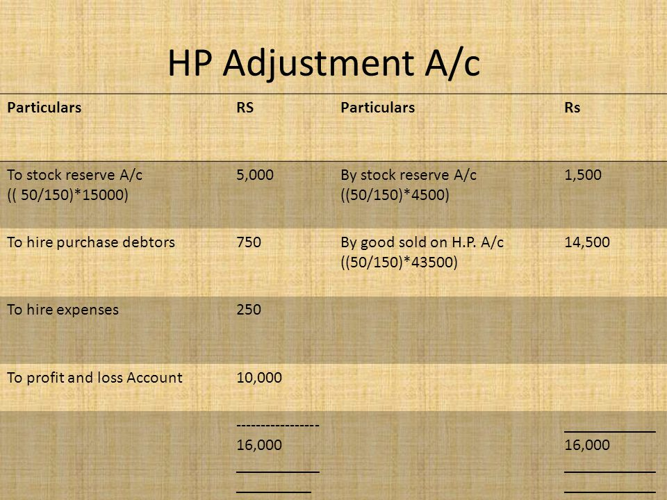 HP Adjustment A/c Particulars RS Rs To stock reserve A/c