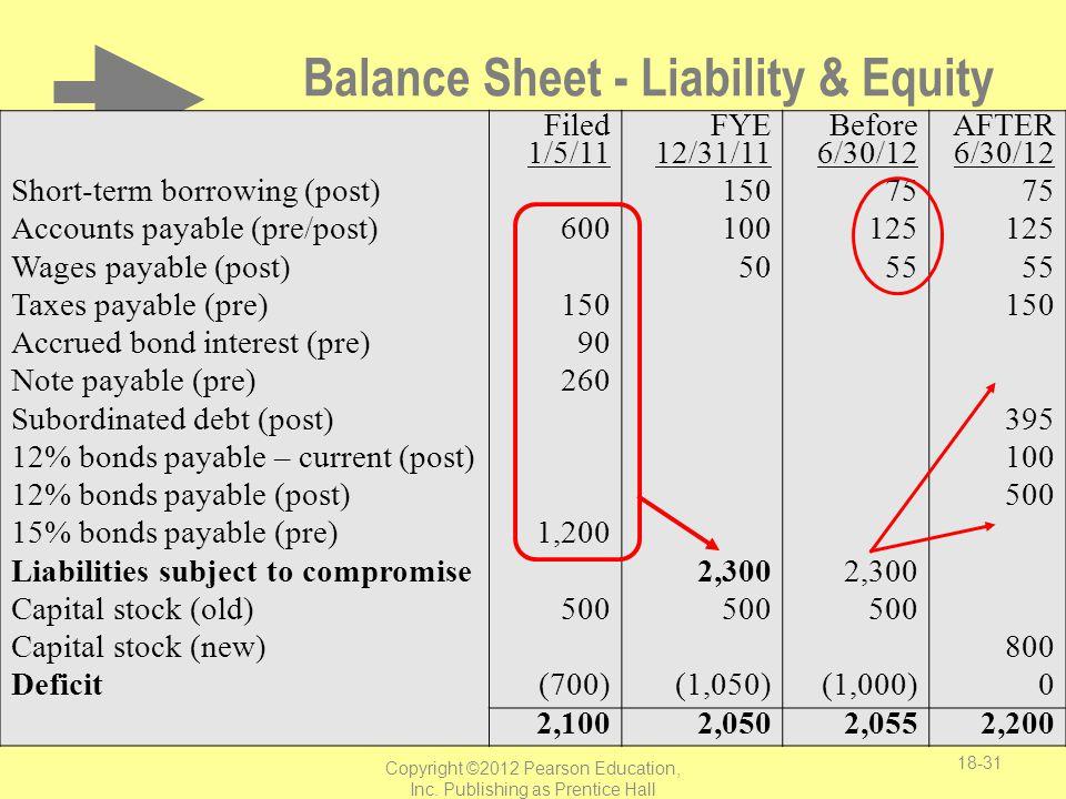 Balance Sheet - Liability & Equity