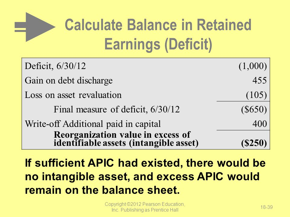 Calculate Balance in Retained Earnings (Deficit)