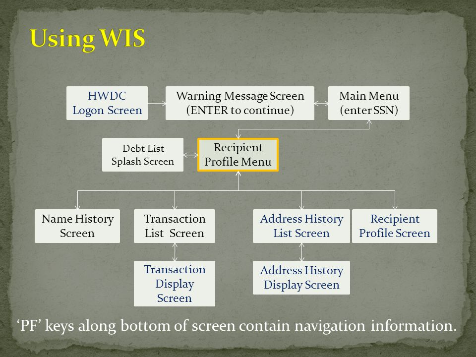 Using WIS HWDC Logon Screen. Warning Message Screen. (ENTER to continue) Main Menu. (enter SSN)