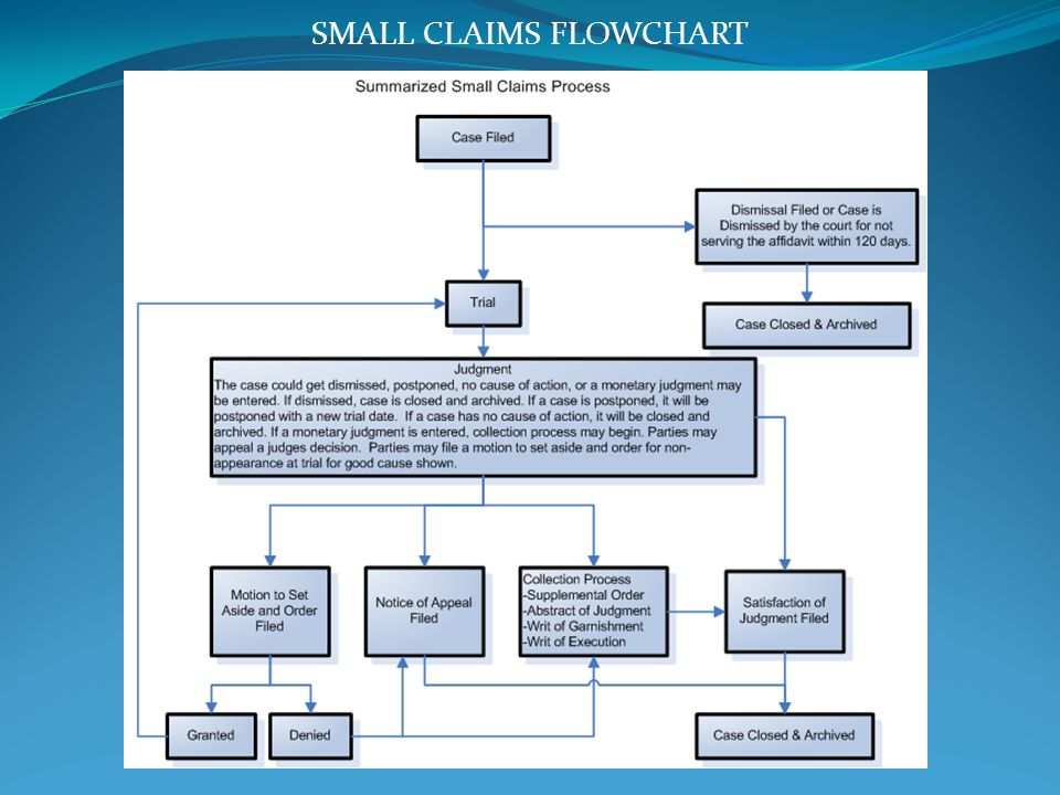 SMALL CLAIMS FLOWCHART