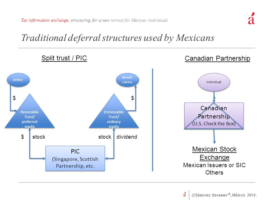Traditional deferral structures used by Mexicans